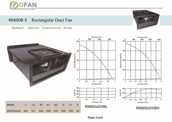Rectangular Duct Fan : Ec fans dc external rotor motor centrifugal fan